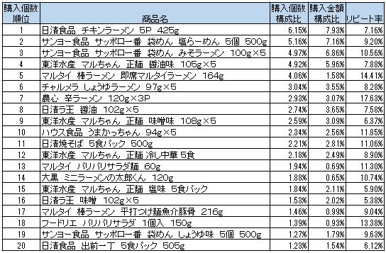 インスタント袋麺 2016年6月~2016年8月ランキング(購入個数順)