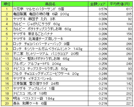菓子 2016年9月5日~9月11日 ランキング(提供:NPI Report)
