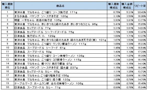 カップ麺 2016年6月~2016年8月ランキング(購入個数順)