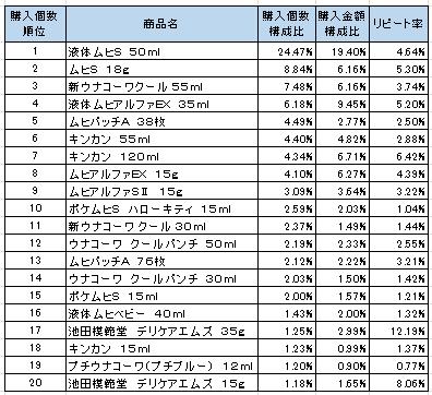 かゆみ・虫さされ用薬 2016年6~8月ランキング(購入個数順)
