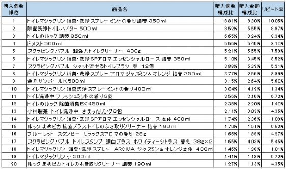 トイレ用洗剤 2016年6~8月ランキング(購入個数順)