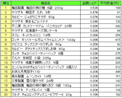菓子 2016年9月12日~9月18日 ランキング(提供:NPI Report)