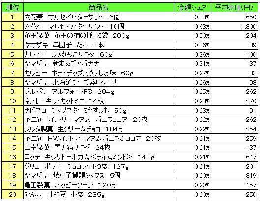 菓子 2016年9月19日~9月25日 ランキング(提供:NPI Report)