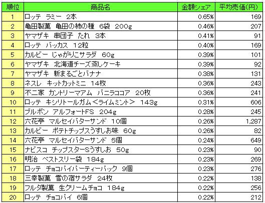 菓子 2016年9月26日~10月2日 ランキング(提供:NPI Report)