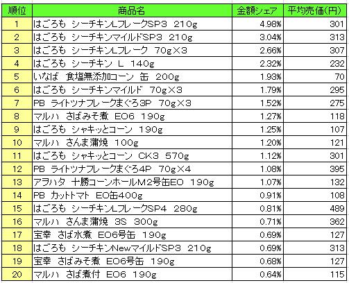 缶詰 2016年10月3日~10月9日 ランキング(提供:NPI Report)