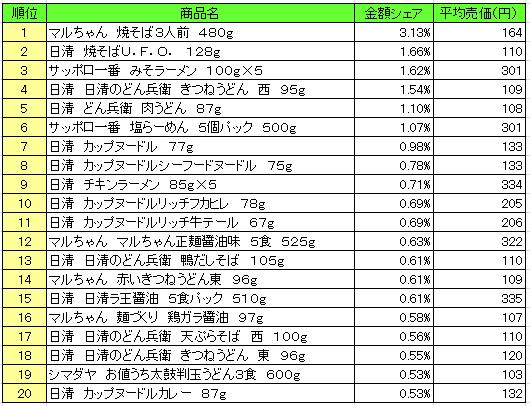 麺類 2016年10月3日~10月9日 ランキング(提供:NPI Report)