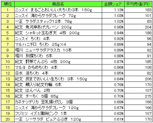 菓子 2016年10月3日~10月9日 ランキング(提供:NPI Report)