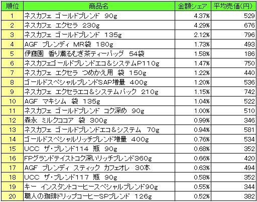 嗜好飲料 2016年10月3日~10月9日 ランキング(提供:NPI Report)