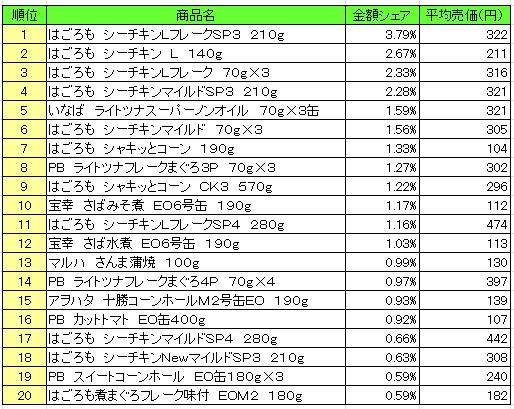 缶詰 2016年10月10日~10月16日 ランキング(提供:NPI Report)