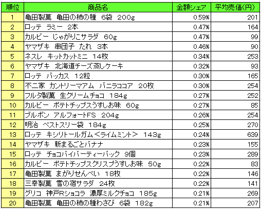 菓子 2016年10月10日~10月16日 ランキング(提供:NPI Report)