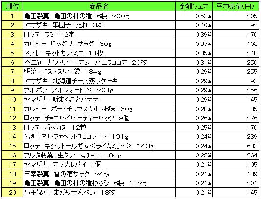 菓子 2016年10月17日~10月23日 ランキング(提供:NPI Report)