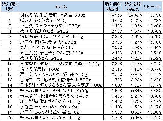 乾麺 2016年7月~2016年9月ランキング(購入個数順)