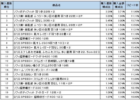 生理用品・用具 2016年7月~2016年9月ランキング(購入個数順)