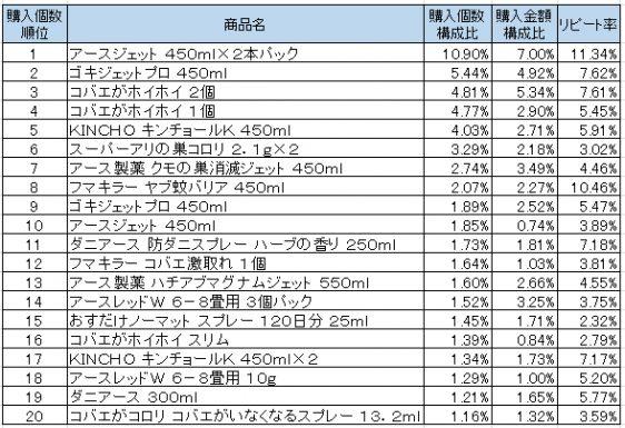 殺虫剤 2016年7月~2016年9月ランキング(購入個数順)