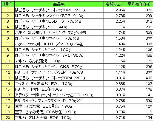 缶詰 2016年10月24日~10月30日 ランキング(提供:NPI Report)