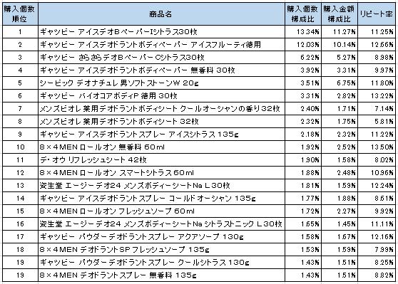 男性用制汗防臭剤 2016年7月~2016年9月ランキング(購入個数順)