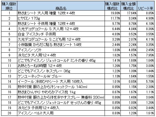 熱冷却用品・用具 2016年7月~2016年9月ランキング(購入個数順)