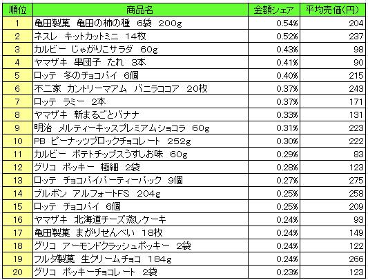 菓子 2016年10月31日~11月6日 ランキング(提供:NPI Report)