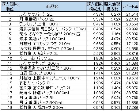 清酒 2016年8月~2016年10月ランキング(購入個数順)