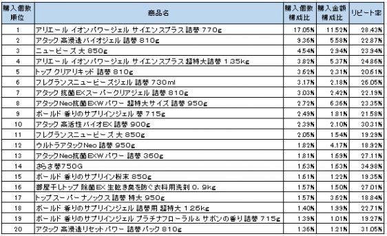 衣料用合成洗剤 2016年8月~2016年10月ランキング(購入個数順)