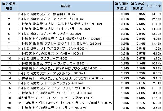 トイレ用芳香・消臭・防臭剤 2016年8月~2016年10月ランキング(購入個数順)