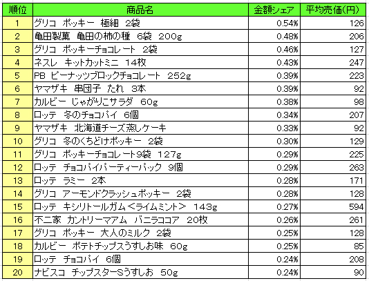 菓子 2016年11月7日~11月13日 ランキング(提供:NPI Report)