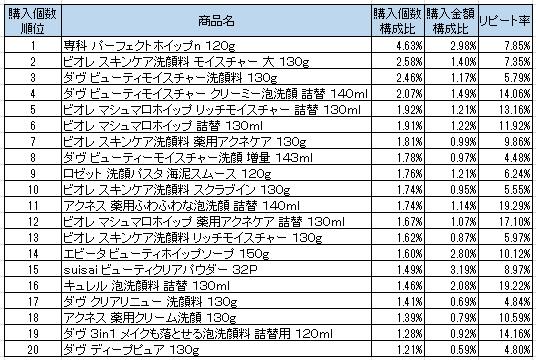 洗顔料 2016年8月~2016年10月ランキング(購入個数順)