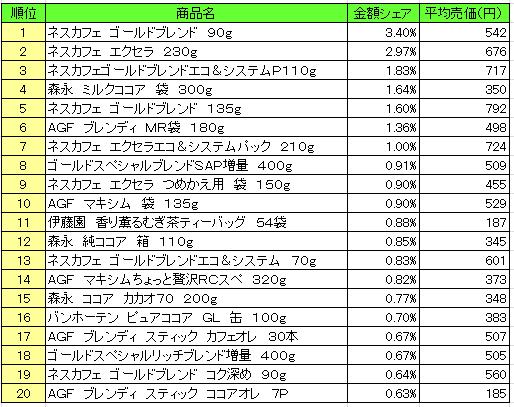 嗜好飲料 2016年11月7日~11月13日 ランキング(提供:NPI Report)