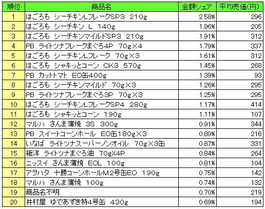 缶詰 2016年11月14日~11月20日 ランキング(提供:NPI Report)