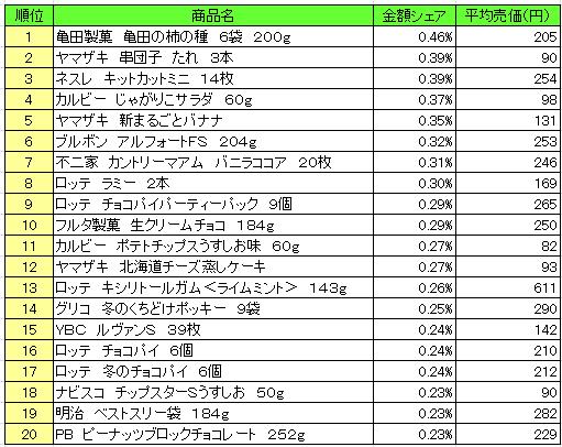 菓子 2016年11月14日~11月20日 ランキング(提供:NPI Report)