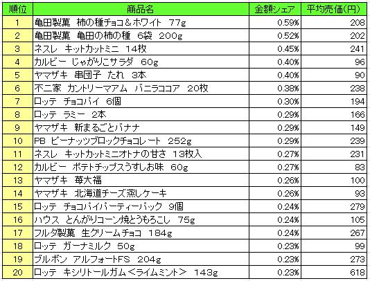 菓子 2016年11月21日~11月27日 ランキング(提供:NPI Report)
