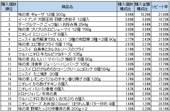 冷凍調理食品 2016年9月~2016年11月ランキング(購入個数順)