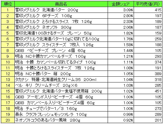 乳製品 2016年11月28日~12月4日 ランキング(提供:NPI Report)