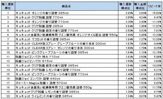 台所用洗剤 2016年9月~2016年11月ランキング(購入個数順)