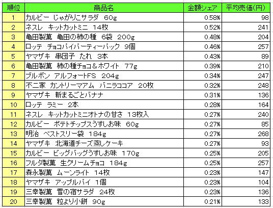 菓子 2016年11月28日~12月4日 ランキング(提供:NPI Report)