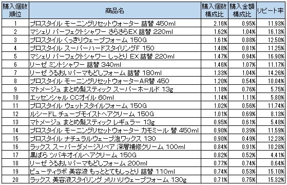 ブロー・スタイリング剤 2016年9月~2016年11月ランキング(購入個数順)