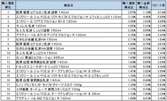 乳液 2016年9月~2016年11月ランキング(購入個数順)