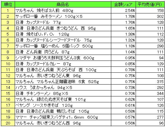麺類 2016年12月5日~12月11日 ランキング(提供:NPI Report)