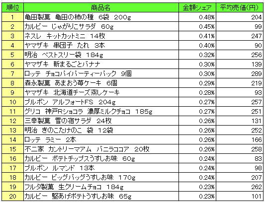 菓子 2016年12月5日~12月11日 ランキング(提供:NPI Report)