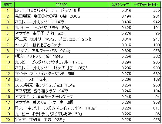 菓子 2016年12月12日~12月18日 ランキング(提供:NPI Report)