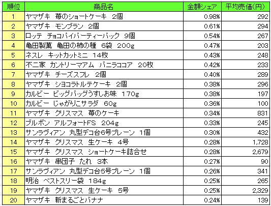 菓子 2016年12月19日~12月25日 ランキング(提供:NPI Report)