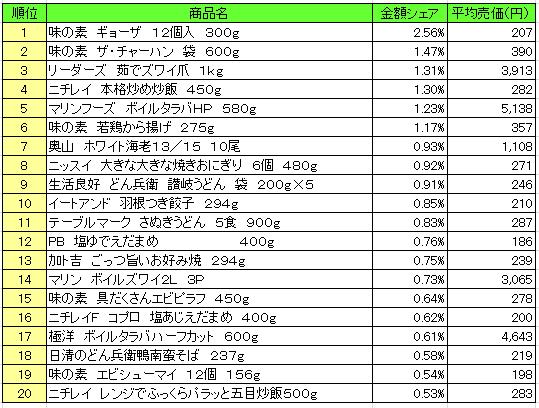 冷凍食品 2016年12月26日~2017年1月1日 ランキング(提供:NPI Report)