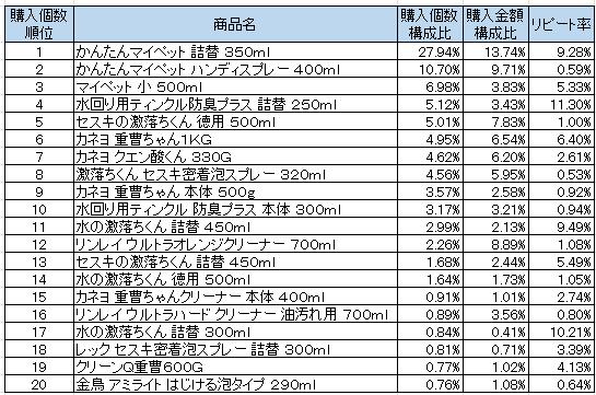 住居用洗剤 2016年10月~2016年12月ランキング(購入個数順)