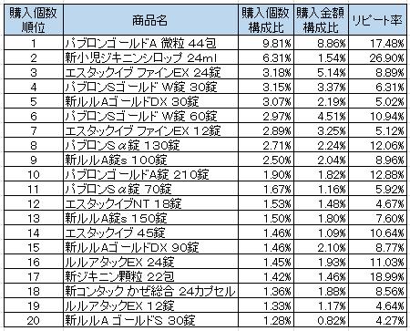かぜ薬 2016年10月~2016年12月ランキング(購入個数順)