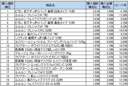 パック 2016年10月~2016年12月ランキング(購入個数順)