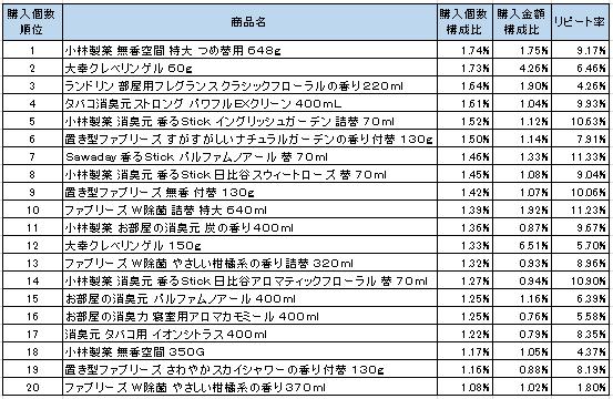 室内用芳香・消臭・防臭剤 2016年10月~2016年12月ランキング(購入個数順)