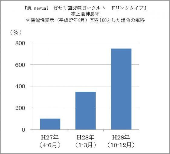 恵 megumi ガセリ菌SP株ヨーグルトドリンクタイプ売り上げ伸張率