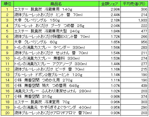 芳香・消臭剤 2017年1月1日~2017年1月31日 ランキング(提供:NPI Report)