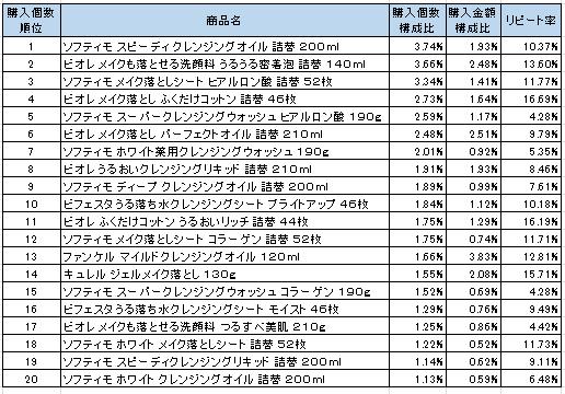メイク落とし 2016年11月~2017年1月ランキング(購入個数順)