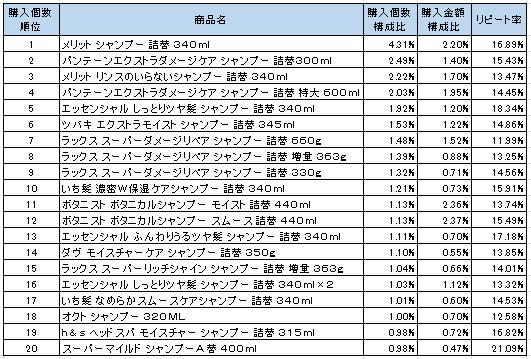 シャンプー 2016年11月~2017年1月ランキング(購入個数順)